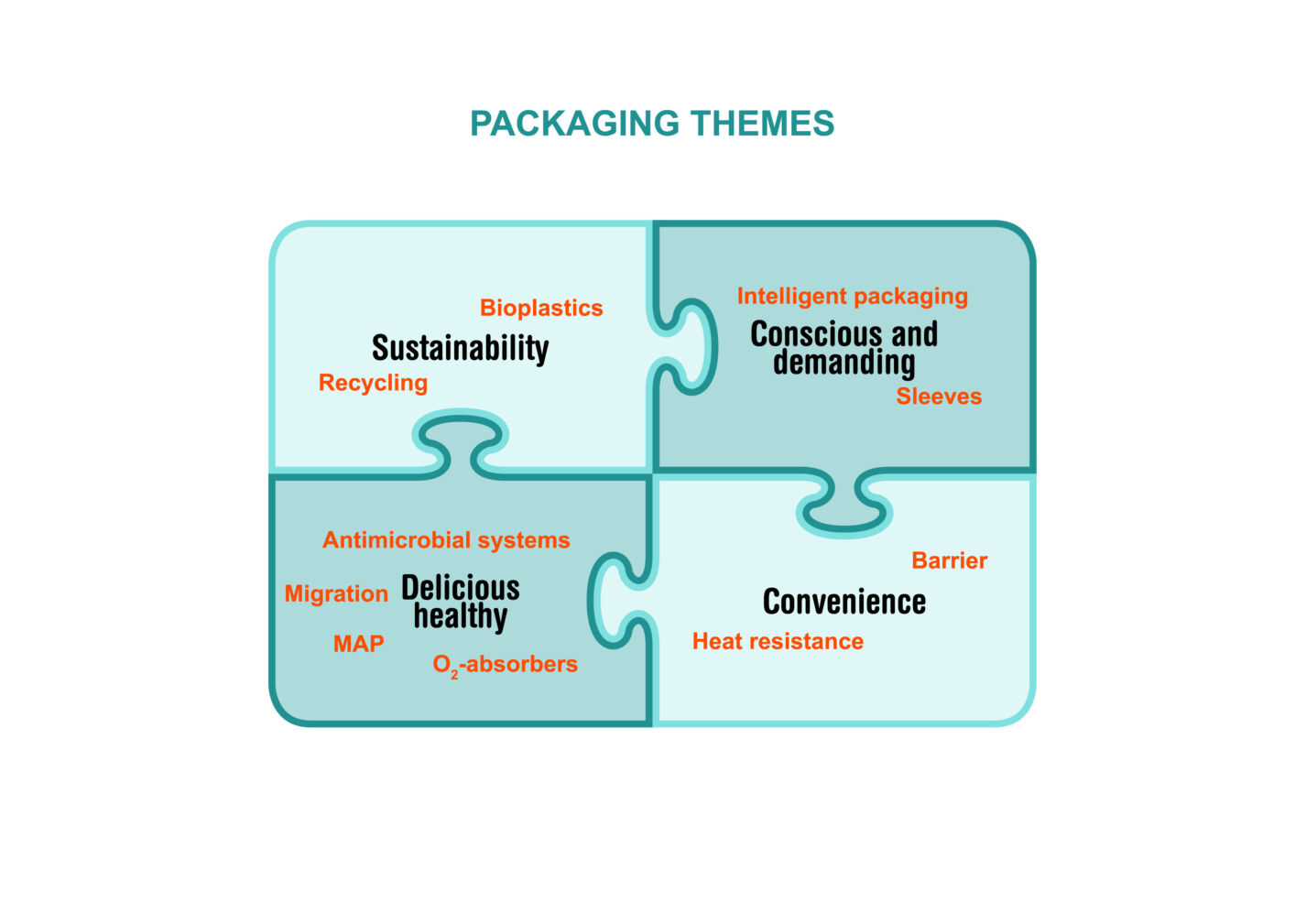 Packaging themes ENG hires2