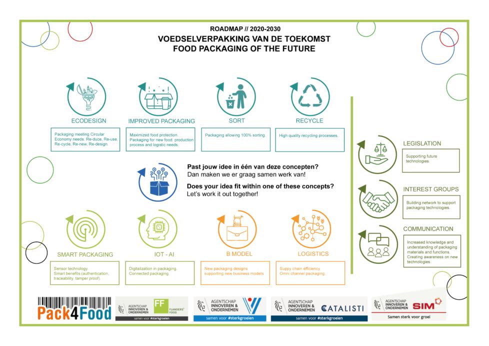 Roadmap voedselverpakking van de toekomst high res